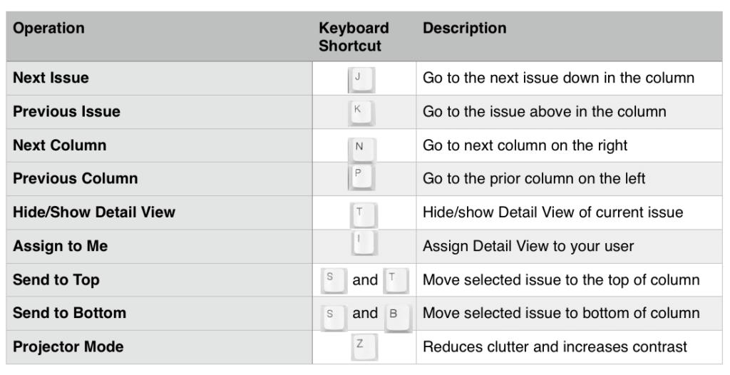 Jira Board Shortcuts