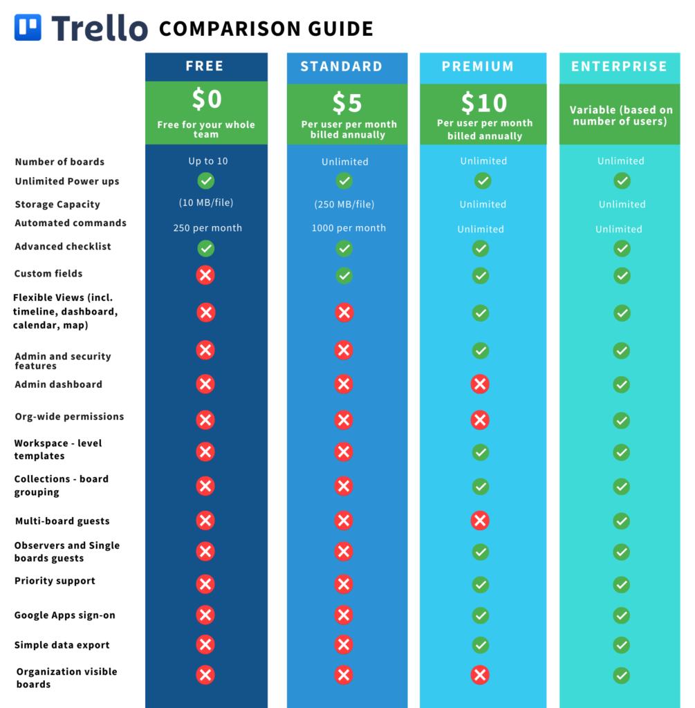 Trello Pricing Chart